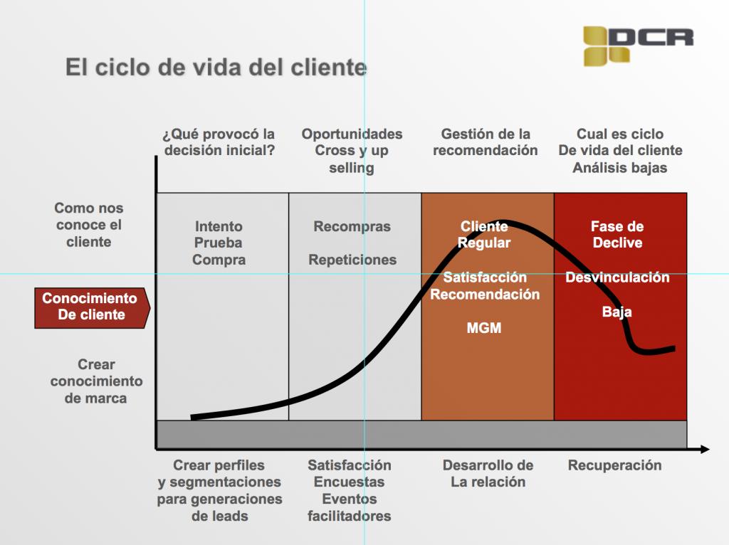 Presentación de una metodología de optimización comercial